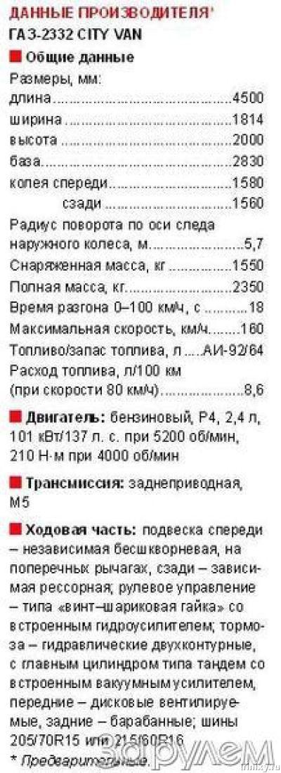 "ГАЗ-2332 ""CityVan"" (6 фото)"