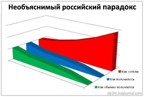 Занимательная статистика. Выпуск второй (29 работ)