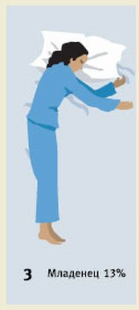 Поза спящего - путь к пониманию личности (6 поз)