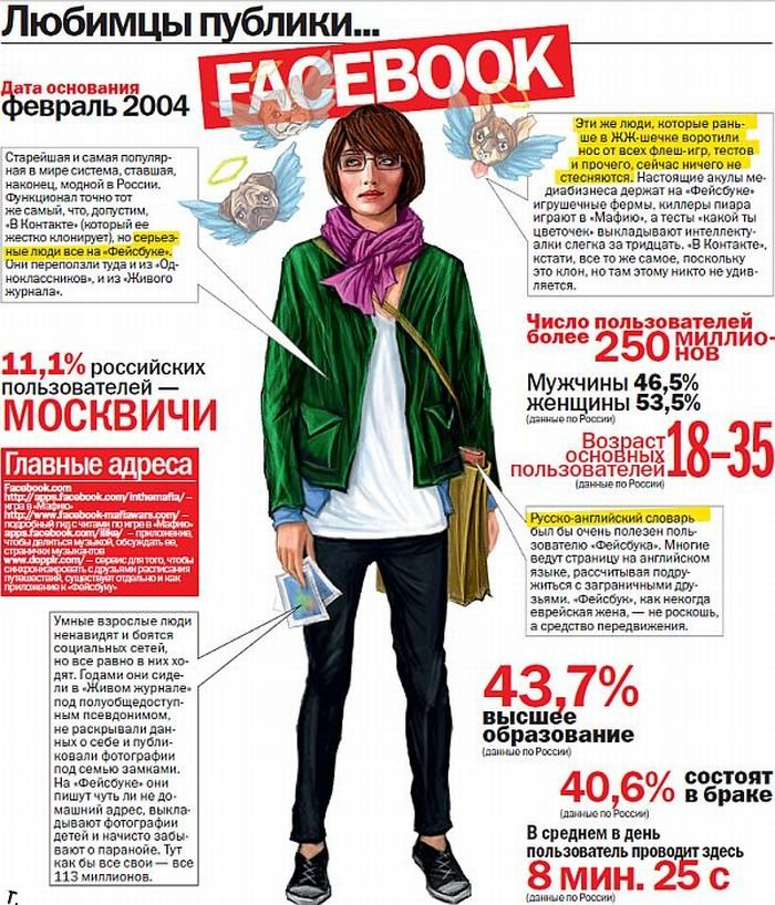 Про социальные сети (6 сканов)