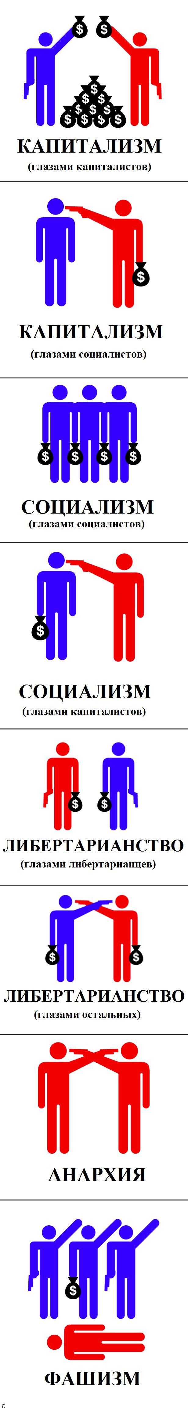 Различные виды экономического и политического устройства (8 картинок)