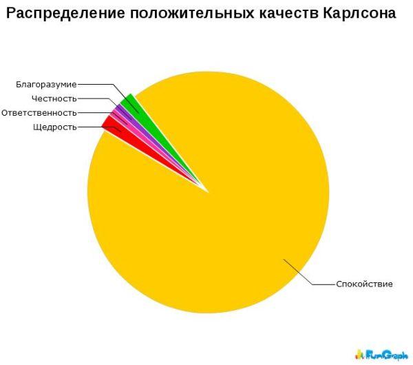Смешная статистика (70 картинок)
