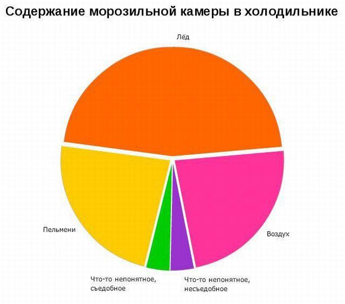 ... очень смешных и забавных графиков: trinixy.ru/45210-zabavnye-grafiki-19-kartinok.html