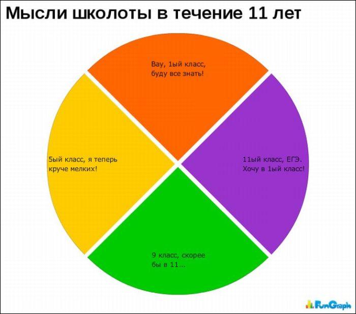 Забавные графики. Часть 2 (26 картинок)
