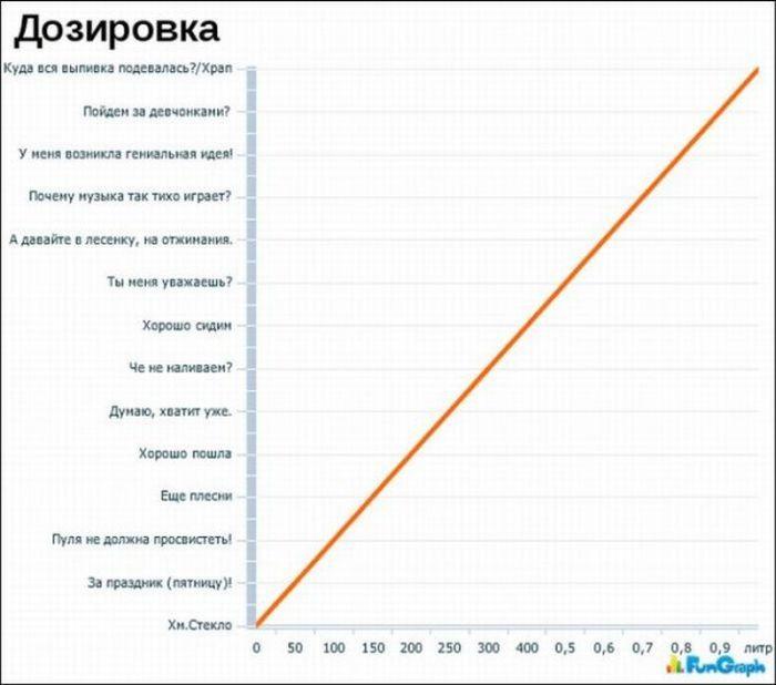Забавные графики. Часть 3 (24 картинки)