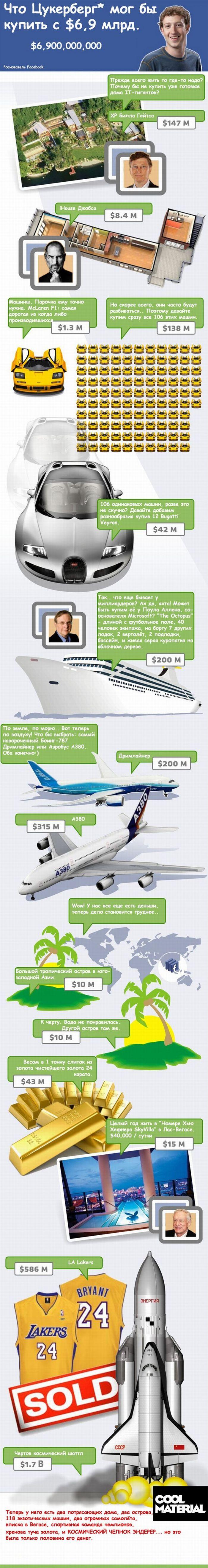 Что Цукерберг мог бы купить за $6,9 млрд. (1 картинка)