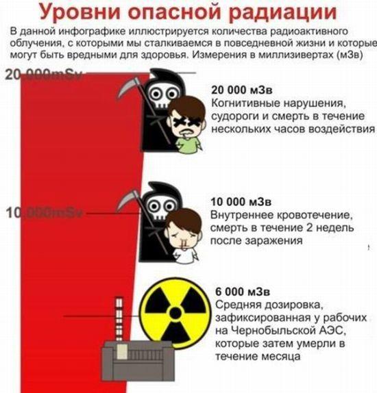 Радиация (2 фото)