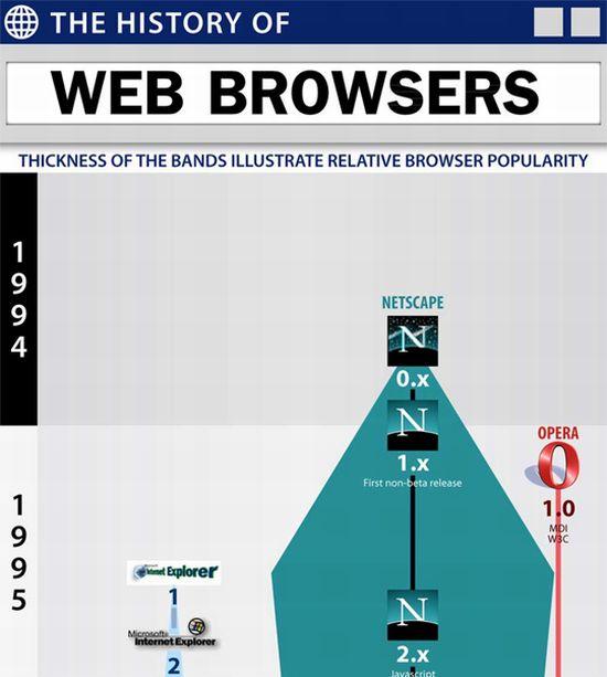 Эволюция веб-браузеров