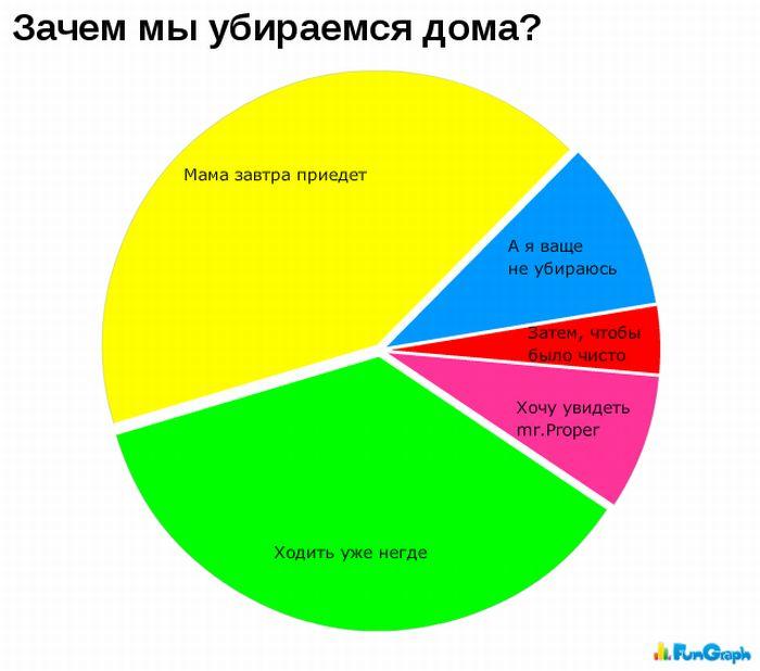 Забавные графики (50 фото)