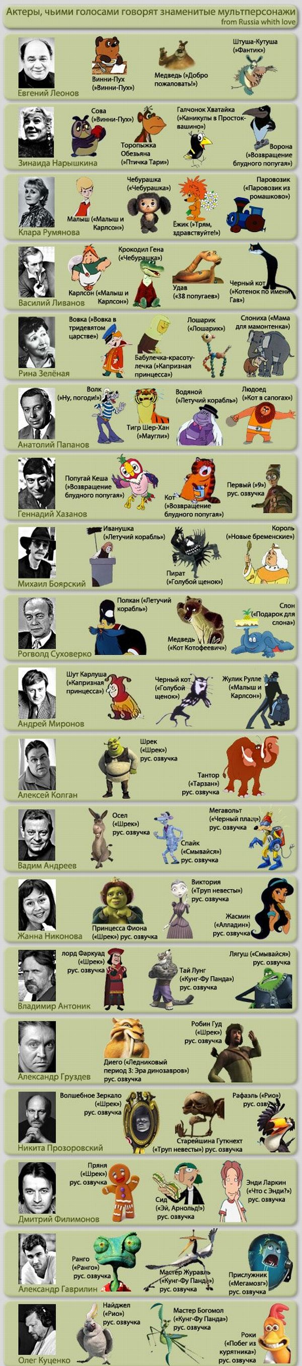 Актеры, которые озвучили мультперсонажей (1 картинка)
