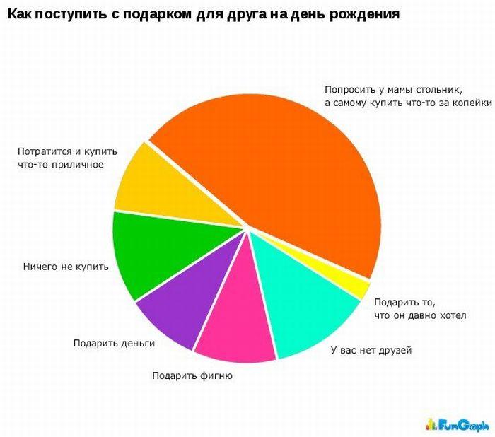Забавные графики. Часть 7 (27 картинок)