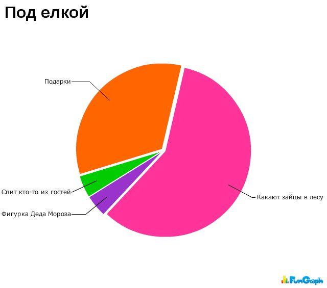 Забавные графики. Часть 8 (29 картинок)