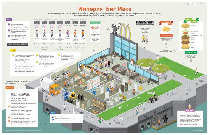 Интересные инфографики (16 картинок)