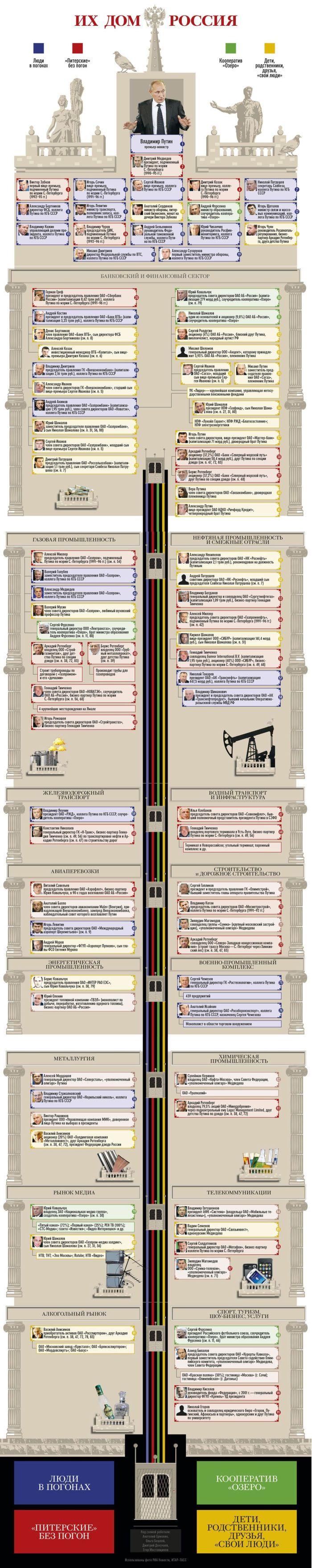 Их дом - Россия (инфографик)