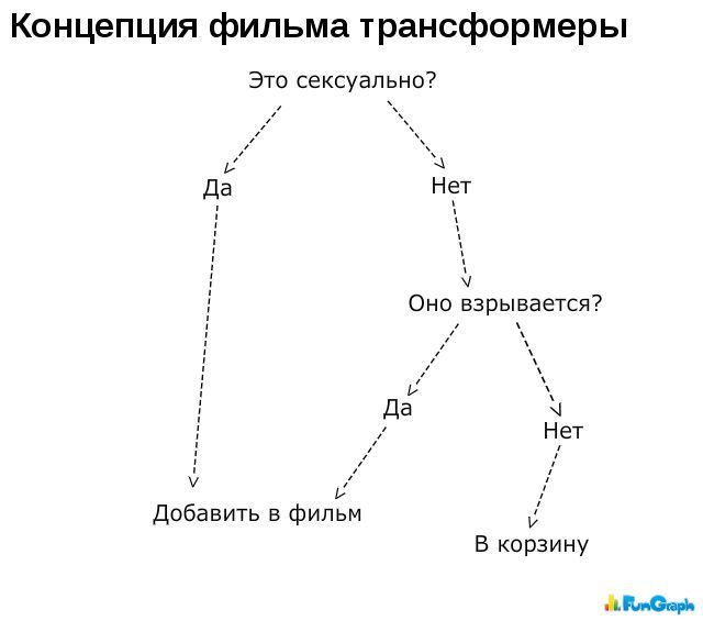 Забавные графики. Часть 9 (50 картинок)