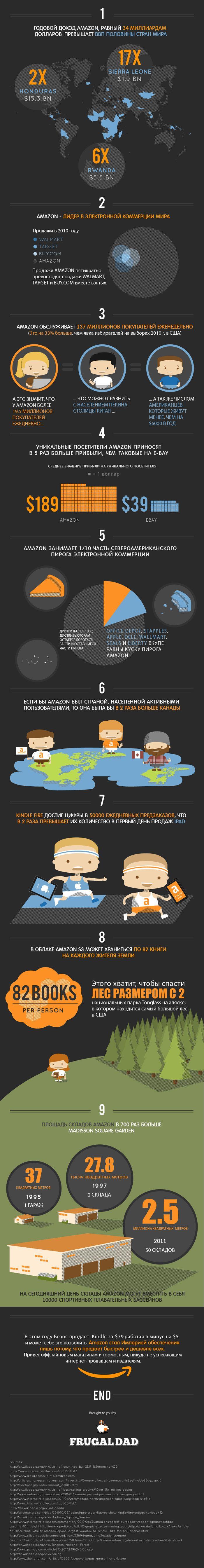 "Факты об интернет-магазине ""Amazon"" (инфографик)"