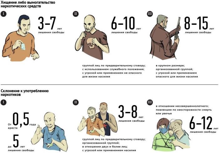 Ответственность за наркопреступления в России (4 картинки)