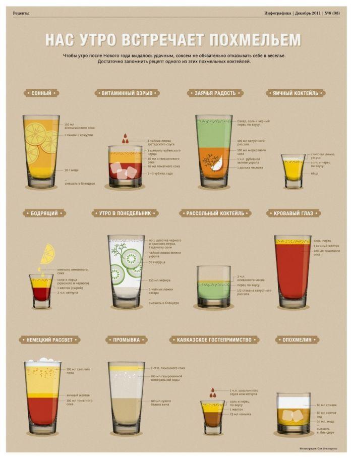 Как бороться с похмельем (инфографик)