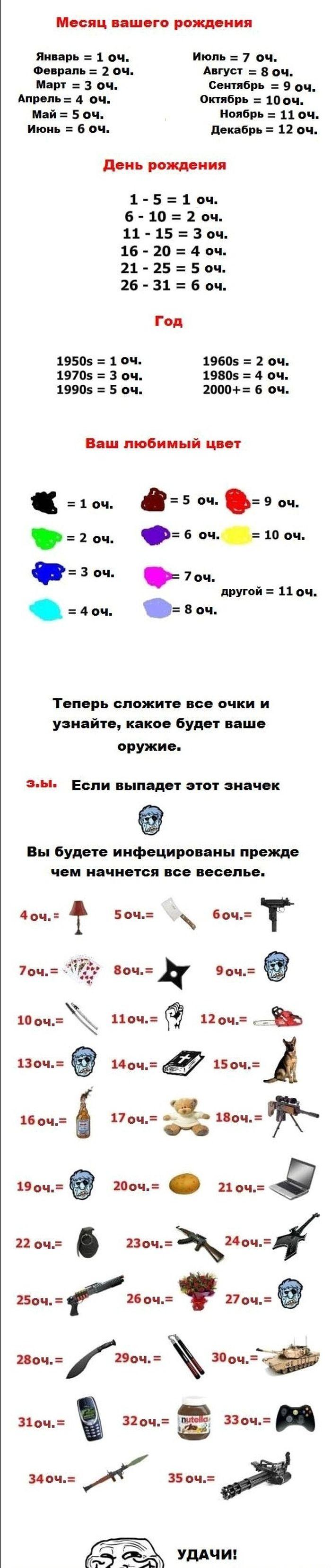 Чем вы будете защищаться во время зомби-апокалипсиса (2 картинки)