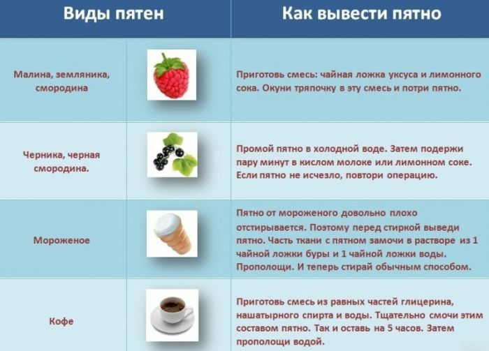Как вывести пятно (2 картинки)