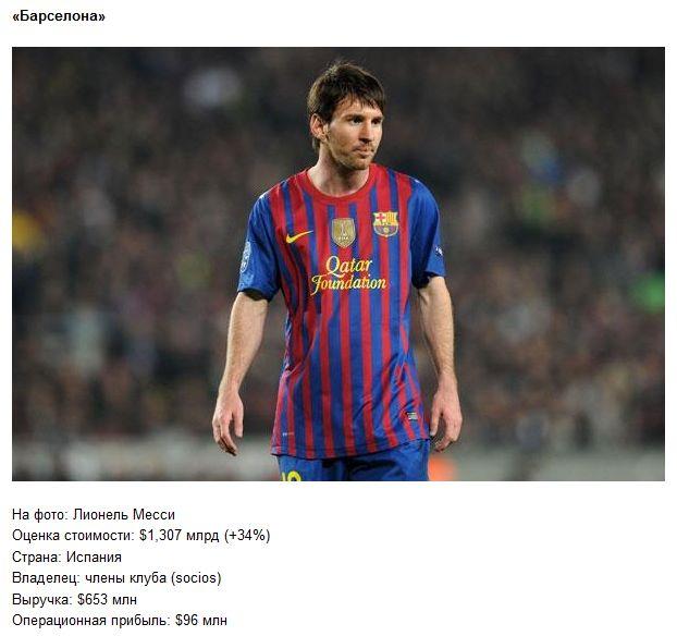 Самый дорогие футбольные команды мира (10 фото)
