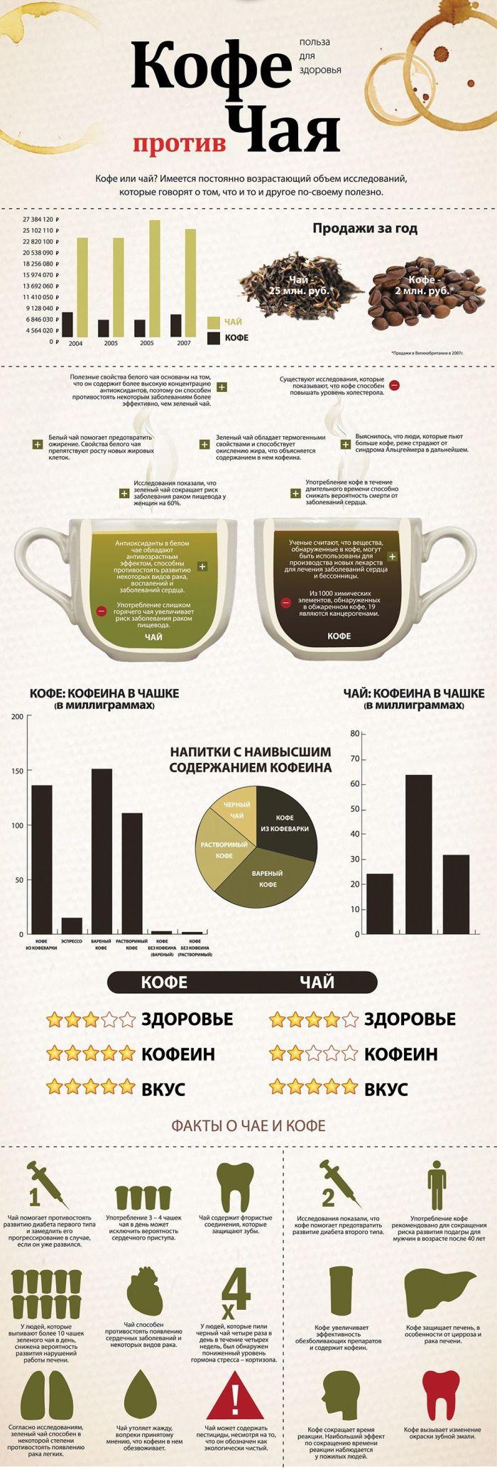 Кофе или чай (инфографик)