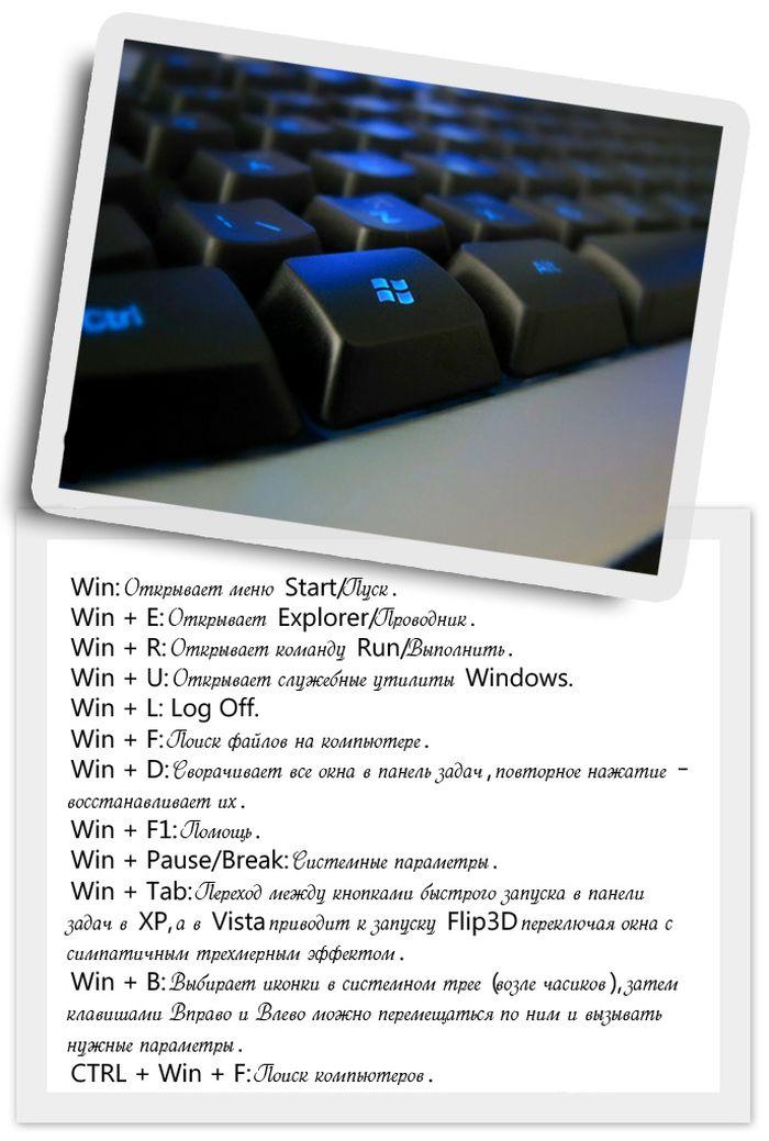 Список полезных функций клавиши Win на клавиатуре (1 картинка)