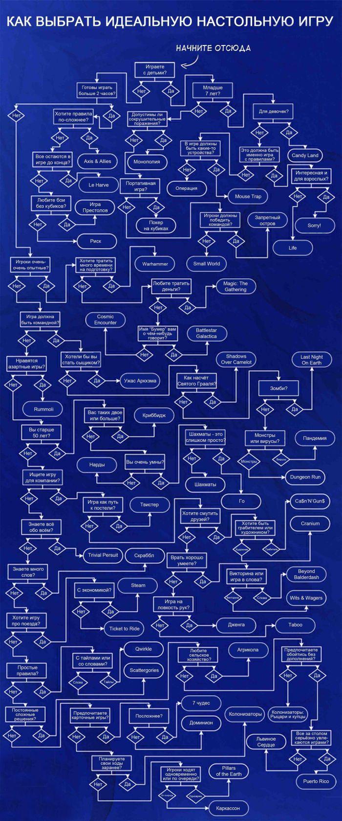 Как выбрать подходящую настольную игру (1 картинка)