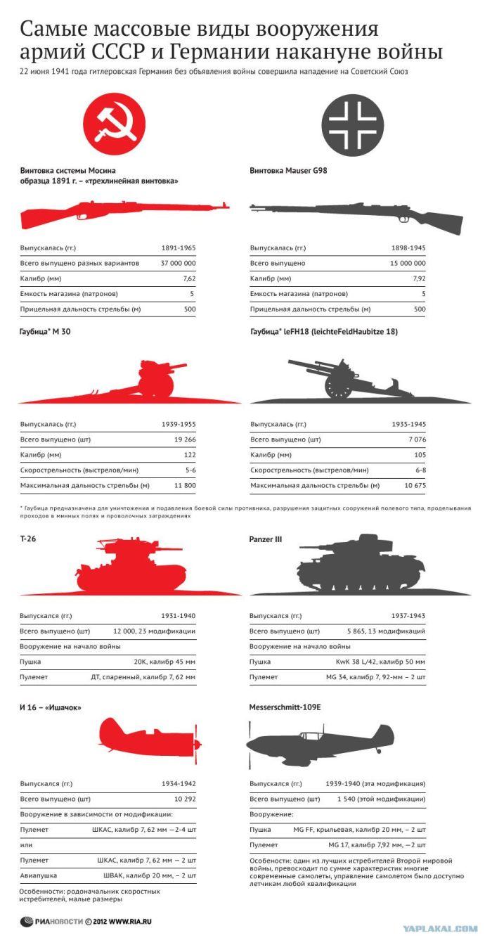 СССР и Германия накануне войны (1 картинка)
