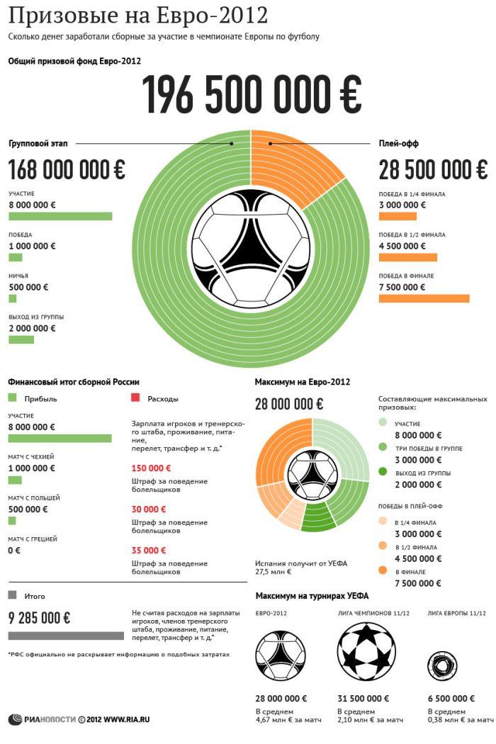 Сколько заработали участники Евро-2012 (1 картинка)