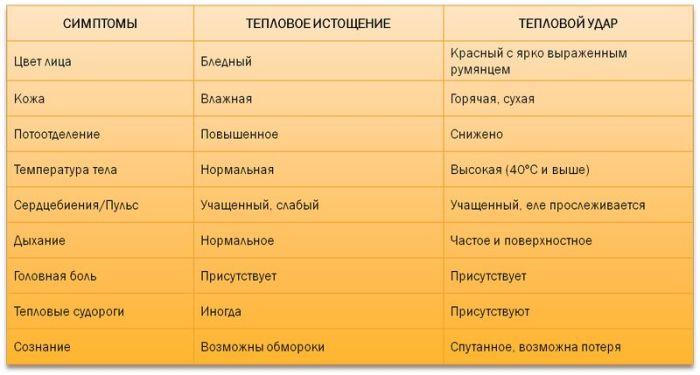 Симптомы и советы при перегревании на солнце (7 фото)