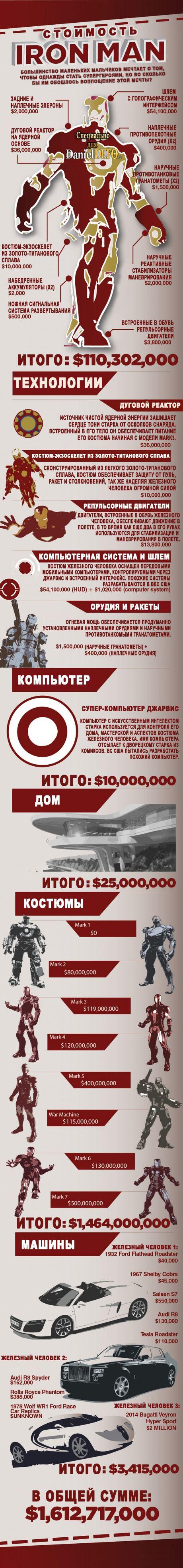 Сколько нужно денег, чтобы стать Железным Человеком (1 картинка)