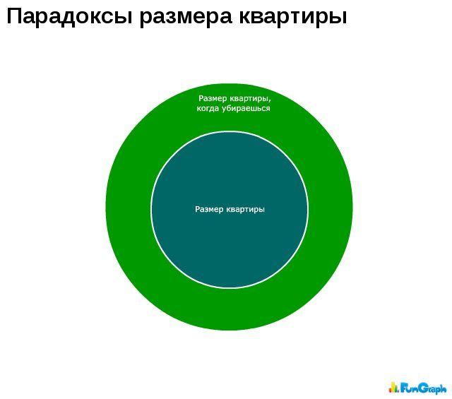 Забавные графики. Часть 10 (50 картинок)