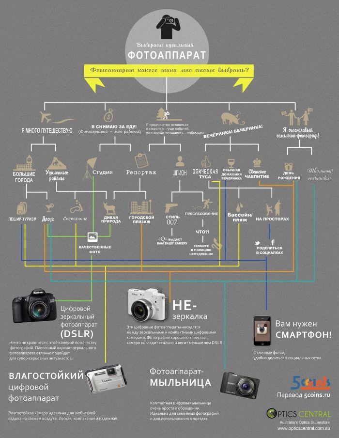 Какой фотоаппарат выбрать при покупке (1 картинка)