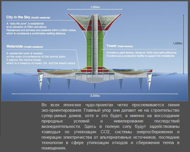 Невероятный проект города будущего наводе (6 фото)
