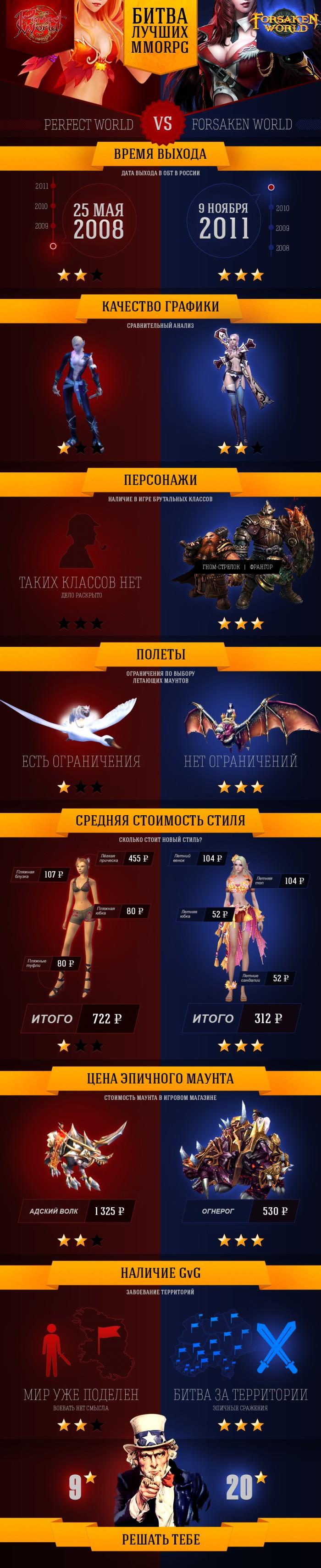 Битва лучших MMORPG