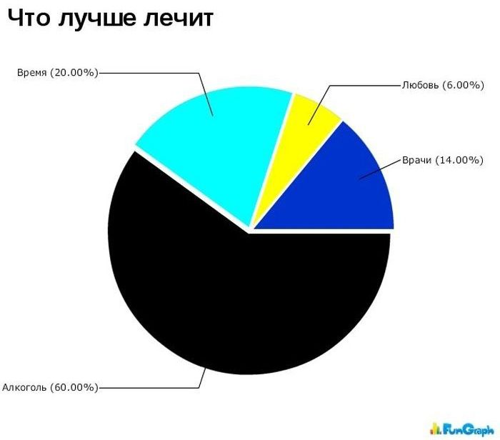 Забавные  графики. Часть 12 (21 картинка)