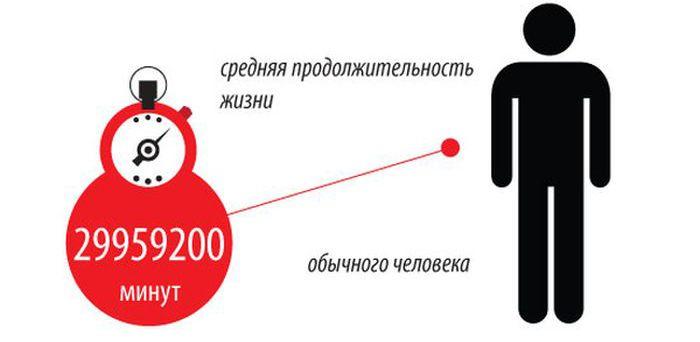 Длительность различных событий в одном инфографике (1 картинка)