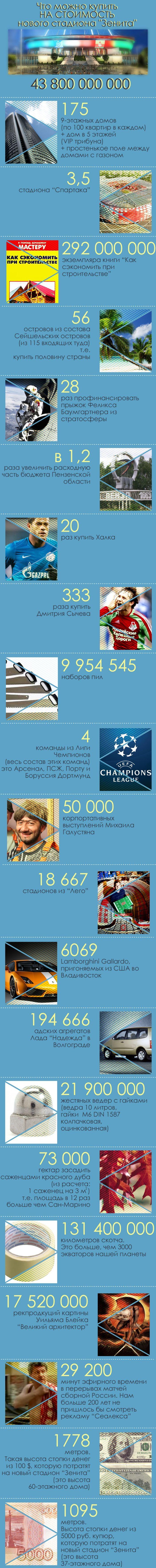 """На что можно было потратить деньги, вложенные в строительство стадиона """"Зенита"""" (1 картинка)"""