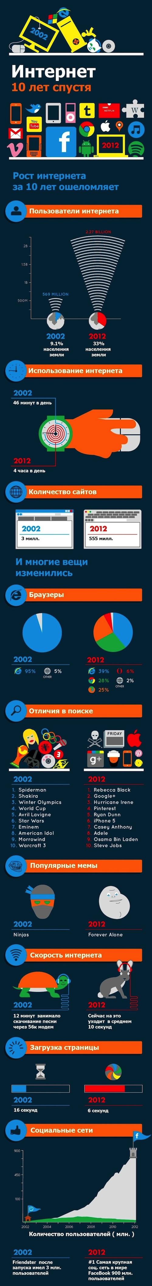 Как изменился мир интернета за 10 лет (1 картинка)