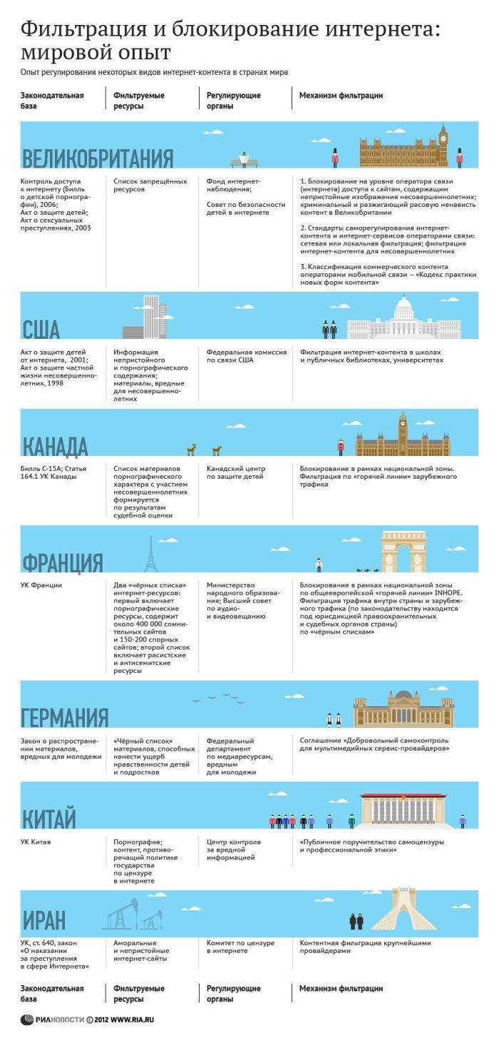 Цензура в интернете в разных странах мира (1 картинка)