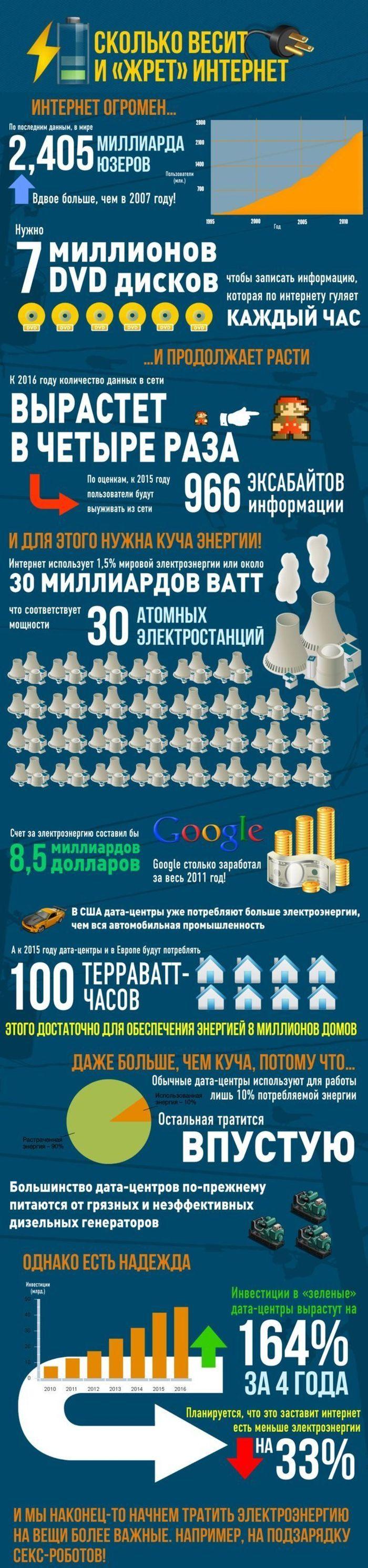 Какой объем информации хранится во всем интернете (1 картинка)