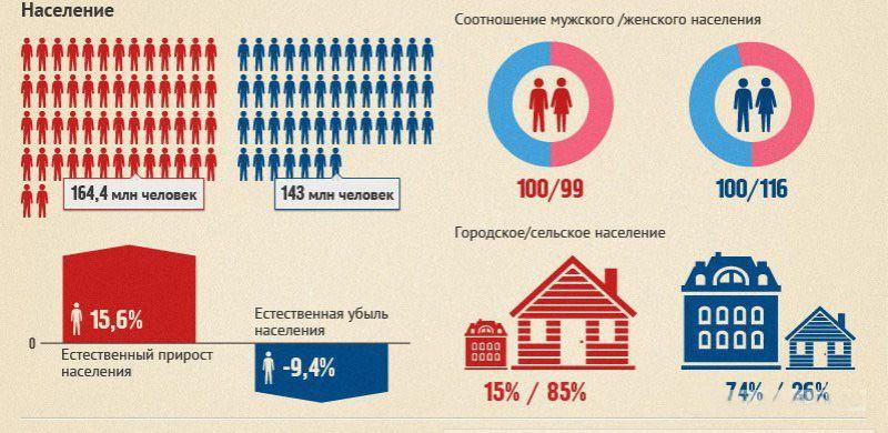 Россия в наши дни и 100 лет назад (5 картинок)