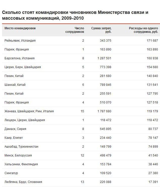 Сколько на самом деле стоят командировки российских чиновников (2 скриншота)