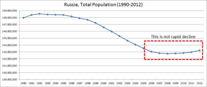 Разрушаем западные мифы о Росии (6 картинок)