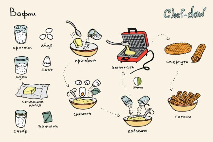Рецепты с по шаговым