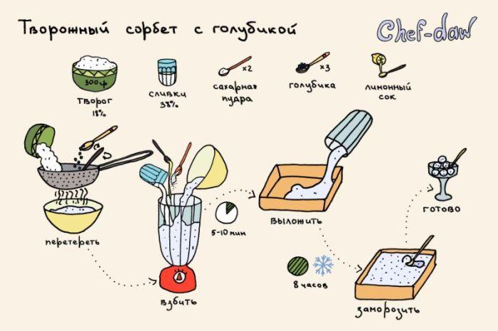 Полезные и вкусные рецепты в иллюстрациях (49 картинок)