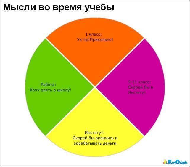Забавные  графики. Часть 13 (30 картинок)