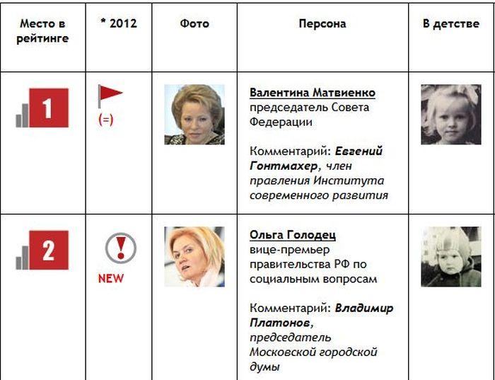 ТОП-100 самых влиятельных женщин РФ (10 фото)