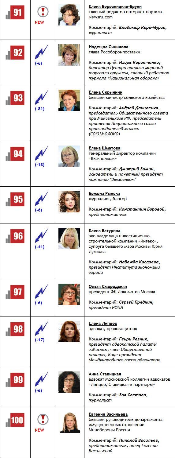 топ 100 рф знакомства